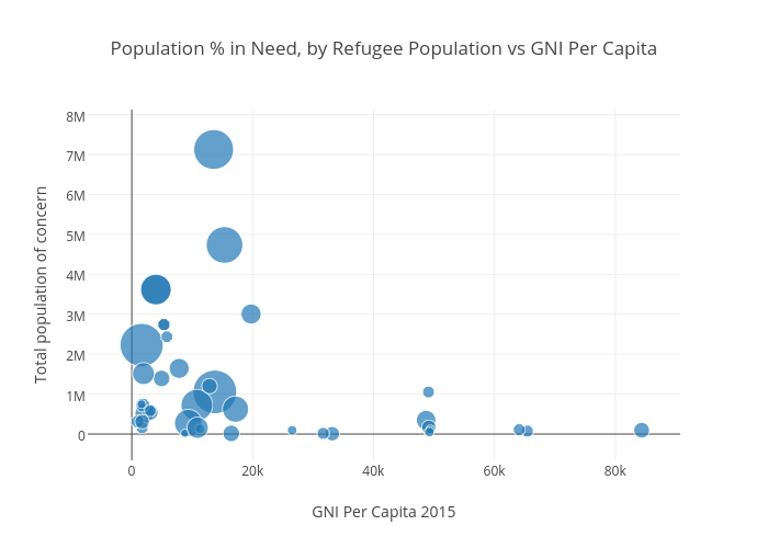 Population % in Need, by Refugee Population vs GNI Per Capita | scatter chart made by Shoshininsights | plotly