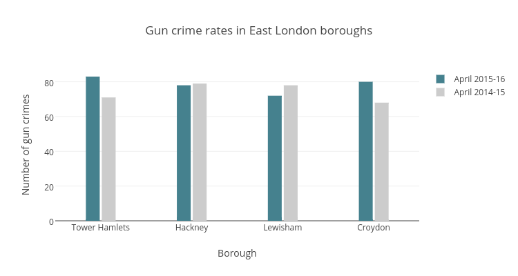 Gun crime rates in East London boroughs