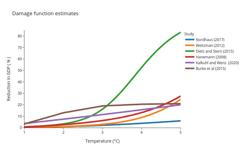 Damage function estimates | line chart made by Sibeleker | plotly