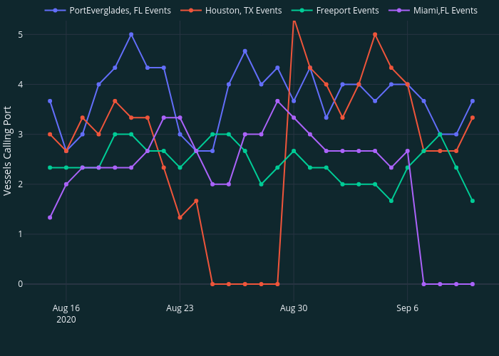   line chart made by Simao.oliveira   plotly