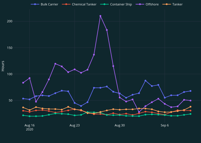 | line chart made by Simao.oliveira | plotly