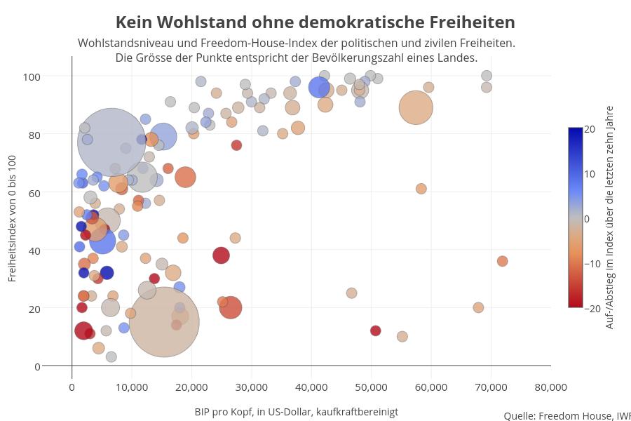 Kein Wohlstand ohne demokratische Freiheiten | scatter chart made by Simon-pinkmartini | plotly