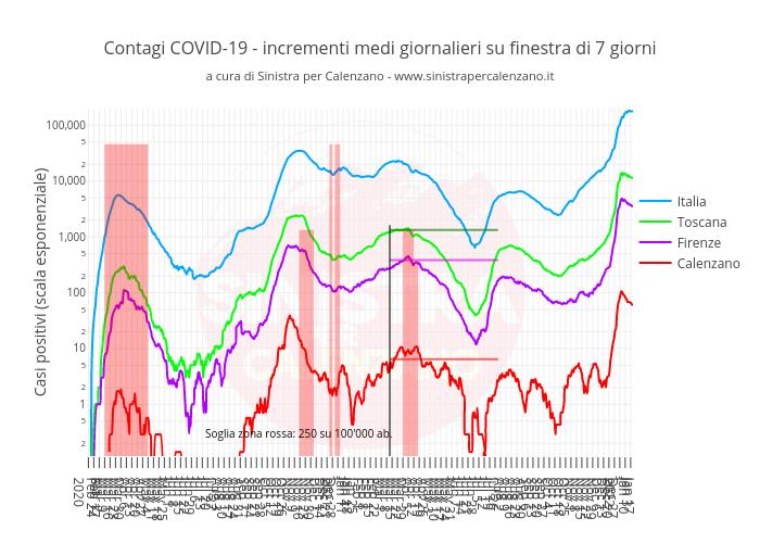 Contagi COVID-19 - incrementi medi giornalieri su finestra di 7 giornia cura di Sinistra per Calenzano - www.sinistrapercalenzano.it   line chart made by Simone.giuntini   plotly