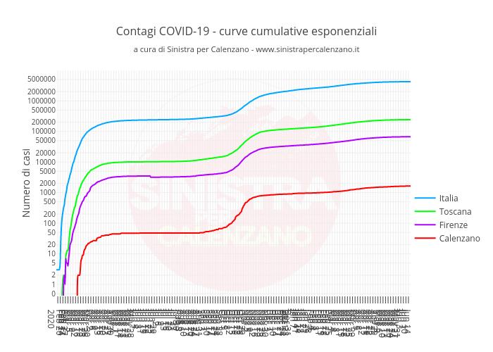 Contagi COVID-19 - curve cumulative esponenzialia cura di Sinistra per Calenzano - www.sinistrapercalenzano.it | line chart made by Simone.giuntini | plotly
