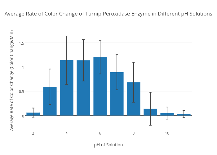 turnip peroxidase enzyme View lab report - lab kinetics of a turnip peroxidase from bchs 3201 at university of houston indira soodeen bchs 3201 11/26/2016 kinetics of a turnip peroxidase i pre-laboratory.