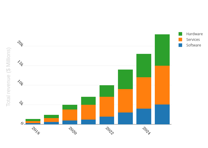 Software, Services, Hardware   stacked bar chart made by Sinahm   plotly