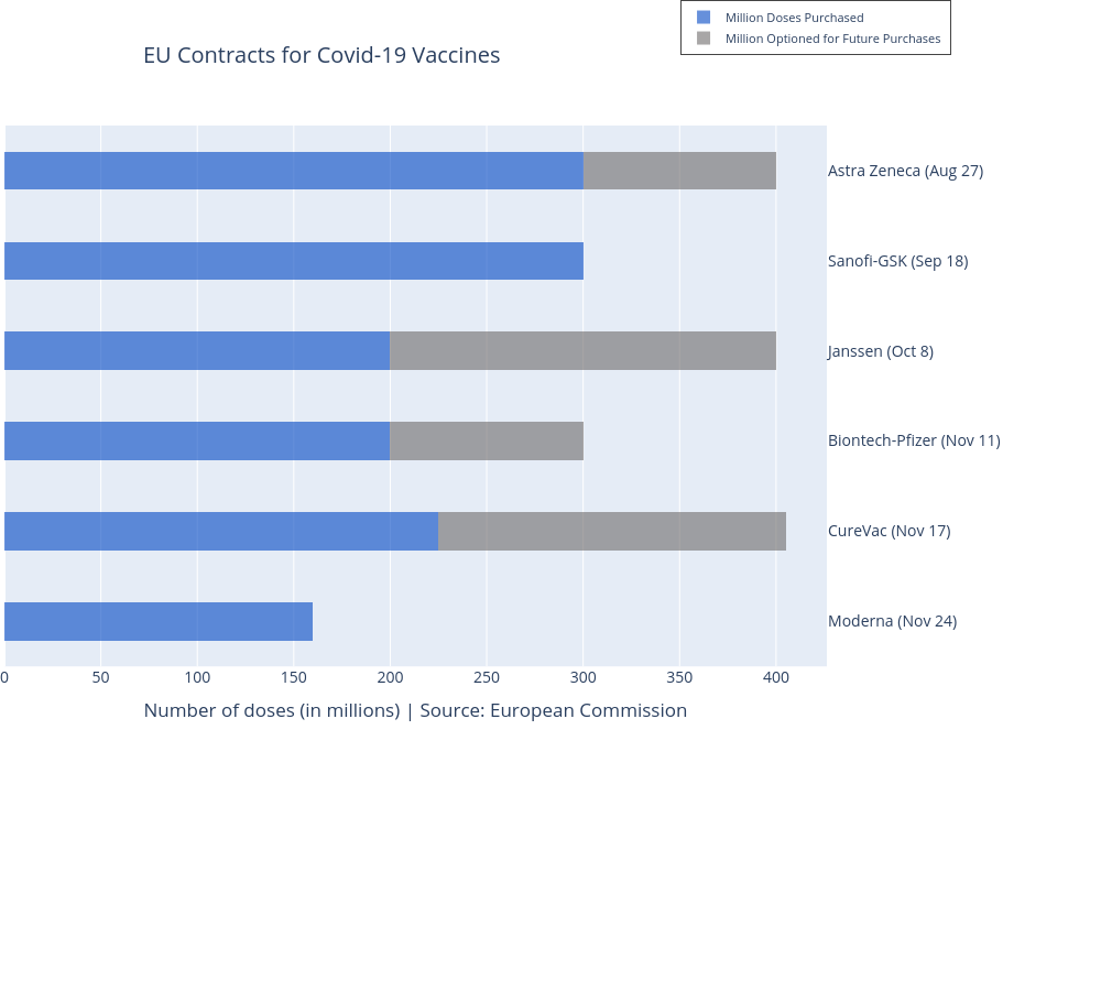EU Contracts for Covid-19 Vaccines | stacked bar chart made by Sindhurin | plotly