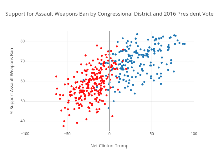 Support for Assault Weapons Ban by Congressional District and 2016 President Vote | scatter chart made by Sjclermont | plotly