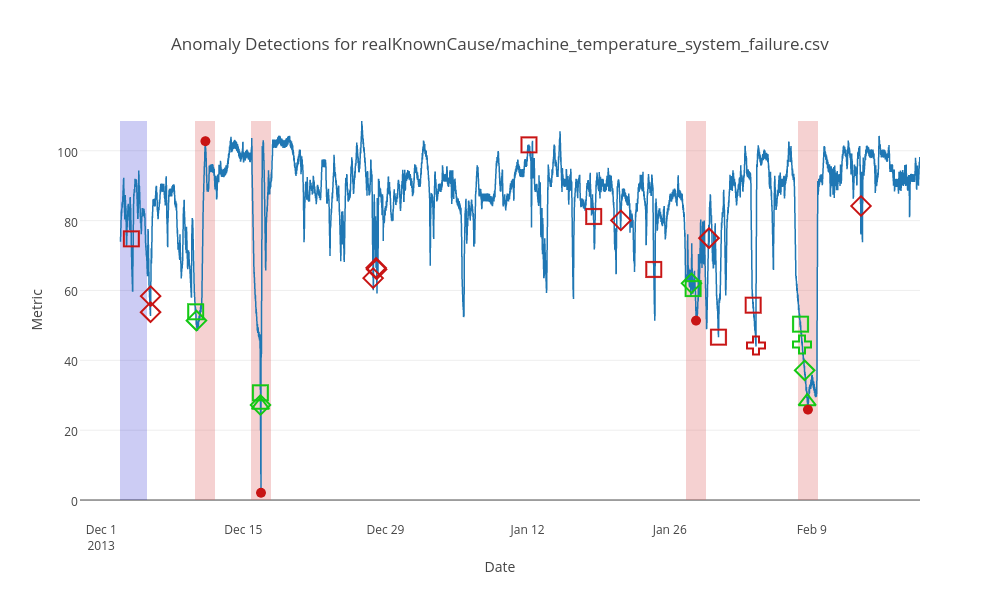 Anomaly Detections for realKnownCause/machine_temperature_system_failure.csv | scatter chart made by Sjd171 | plotly