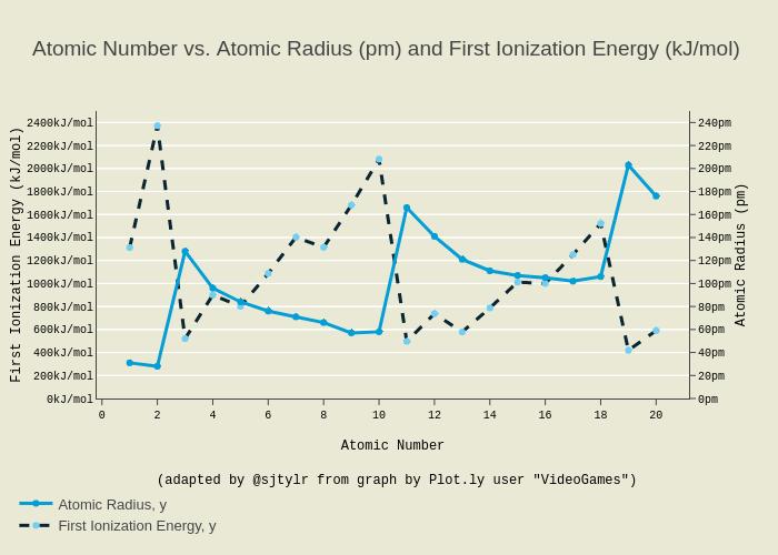 AtomicRadius-Ionization