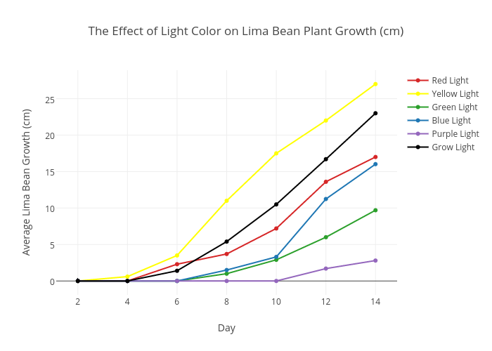 The Effect of Light Color on Lima Bean Plant Growth (cm