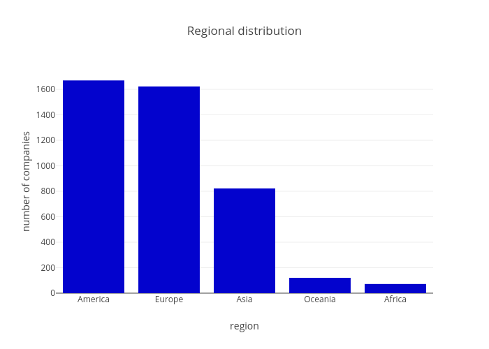 Regional distribution | bar chart made by Sk_novum | plotly