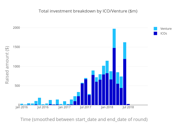 Total investment breakdown by ICO/Venture ($m) | stacked bar chart made by Sk_novum | plotly