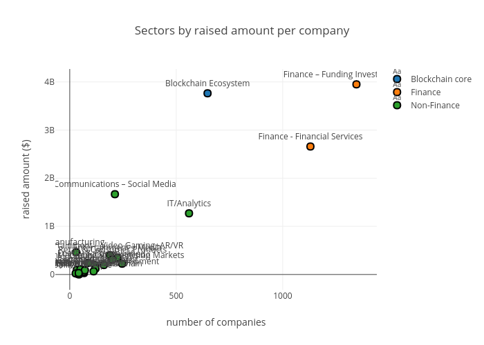 Sectors by raised amount per company    made by Sk_novum   plotly