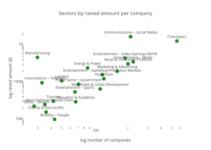 Sectors by raised amount per company |  made by Sk_novum | plotly