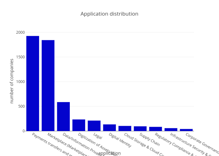 Application distribution | bar chart made by Sk_novum | plotly