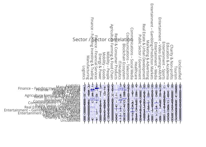 Sector / Sector correlation   heatmap made by Sk_novum   plotly