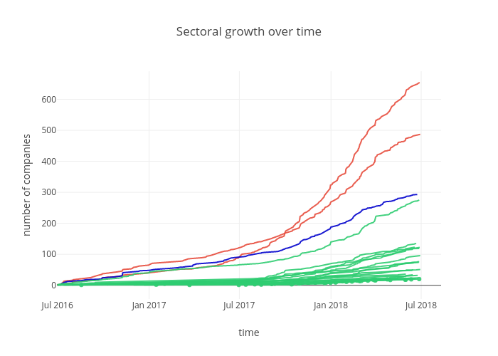 Sectoral growth over time | scatter chart made by Sk_novum | plotly