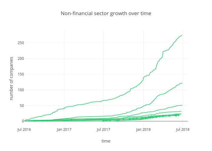 Non-financial sector growth over time | scatter chart made by Sk_novum | plotly
