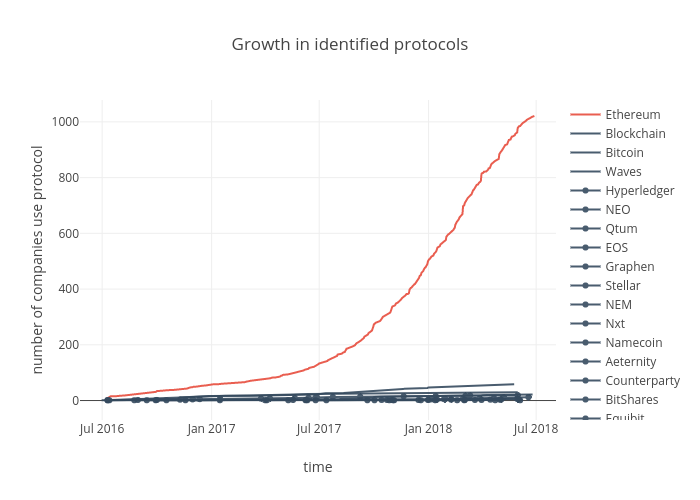 Growth in identified protocols | scatter chart made by Sk_novum | plotly