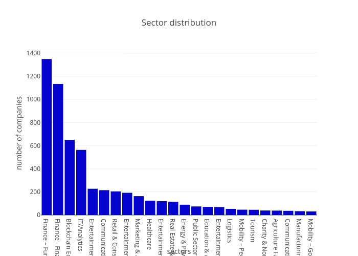 Sector distribution | bar chart made by Sk_novum | plotly