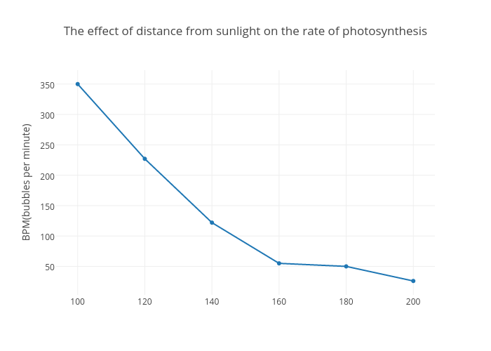 The effect of distance from sunlight on the rate of photosynthesis the effect of distance from sunlight on the rate of photosynthesis scatter chart made by ccuart Image collections