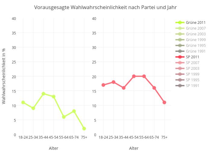 Vorausgesagte Wahlwahrscheinlichkeit nach Partei und Jahr | line chart made by Slim-b | plotly