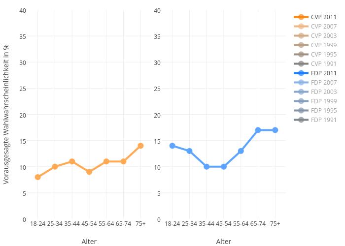 Vorausgesagte Wahlwahrscheinlichkeit in % vs Alter | line chart made by Slim-b | plotly