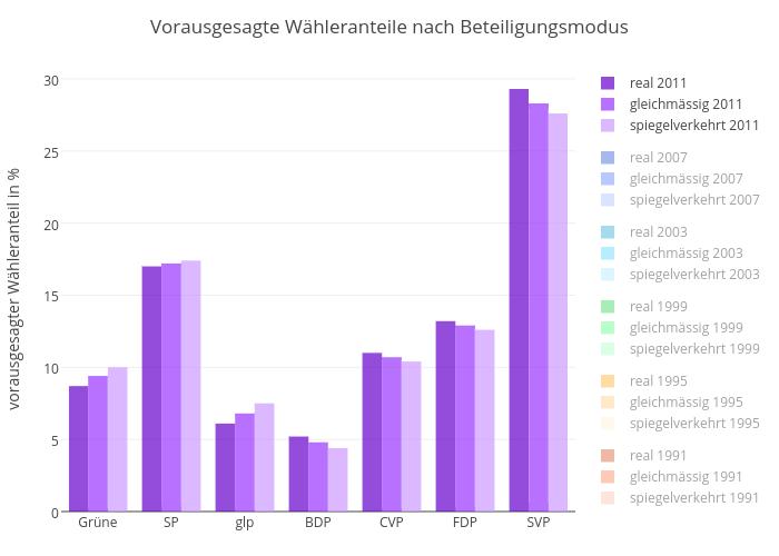Vorausgesagte Wähleranteile nach Beteiligungsmodus | bar chart made by Slim-b | plotly