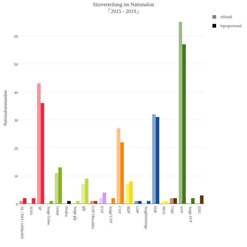 Sitzverteilung im Nationalrat「2015 - 2019」 | bar chart made by Slim-b | plotly