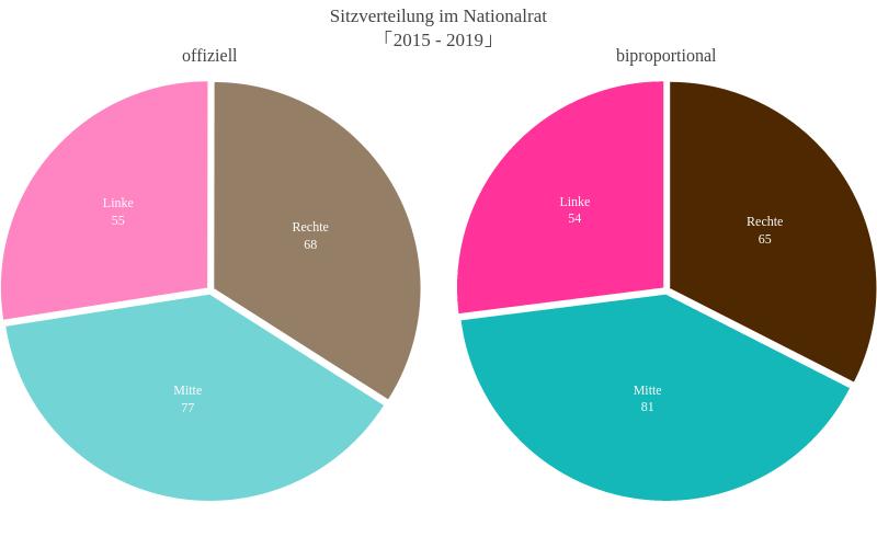 Sitzverteilung im Nationalrat「2015 - 2019」   pie made by Slim-b   plotly