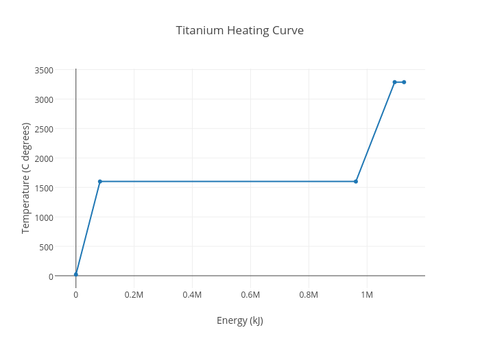 Heating Curve | scatter chart made by Sloan.geddry | plotly