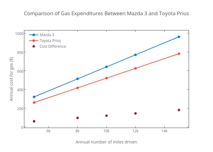 Comparison Of Gas Expenditures Between Mazda 3 And Toyota Prius Ter Chart Made By Smartmoneymd