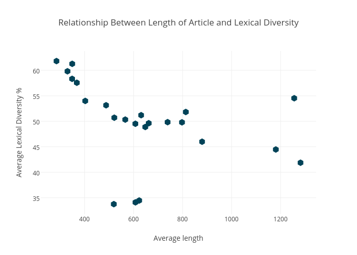 Relationship Between Length of Article and Lexical Diversity