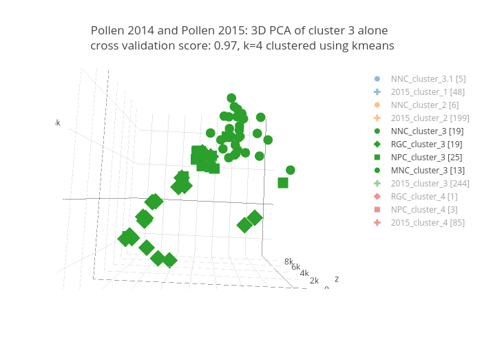 Pollen 2014 and Pollen 2015: 3D PCAof cluster 3 alonecross validation score: 0.97, k=4 clustered using kmeans | scatter3d made by Smplbio | plotly
