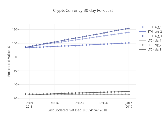 CryptoCurrency 30 day Forecast | line chart made by Sodra | plotly