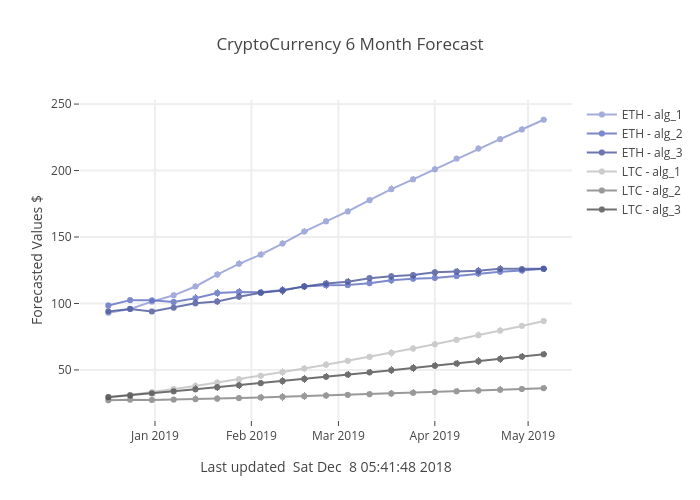CryptoCurrency 6 Month Forecast | line chart made by Sodra | plotly
