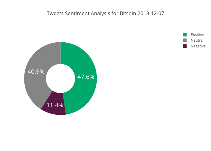 Tweets Sentiment Analysis for Bitcoin 2018-12-07 | pie made by Sodra | plotly