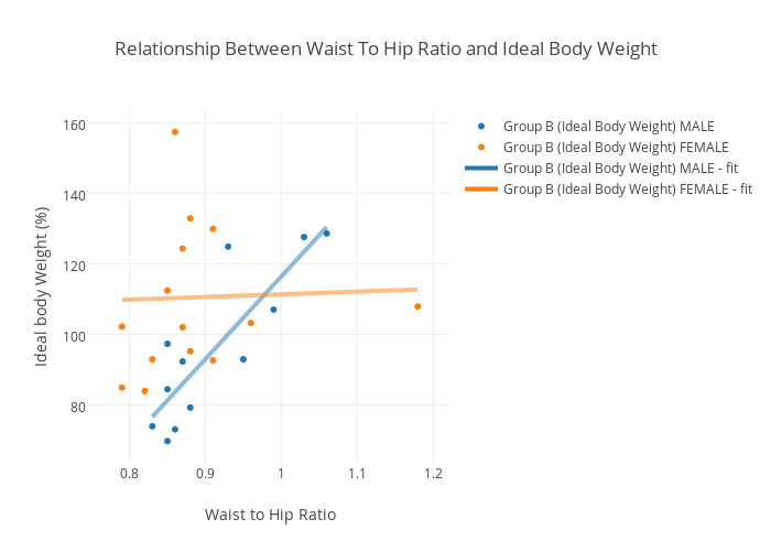 Relationship Between Waist To Hip Ratio And Ideal Body Weight