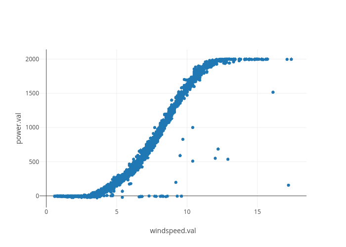 power.val vs windspeed.val | scatter chart made by Soundzgoood | plotly