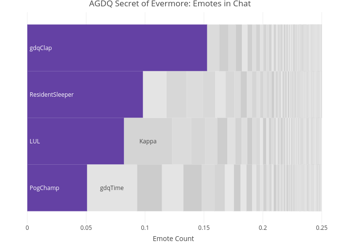 Visualizing Emotes in Twitch Chat with a Packed Barchart