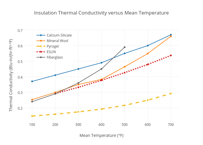 Insulation thermal conductivity versus mean temperature for Mineral fiber vs fiberglass pipe insulation