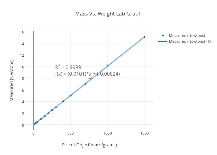 weight graph chart