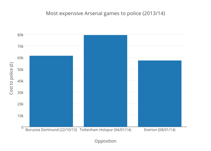 Most expensive Arsenal games to police (2013/14)