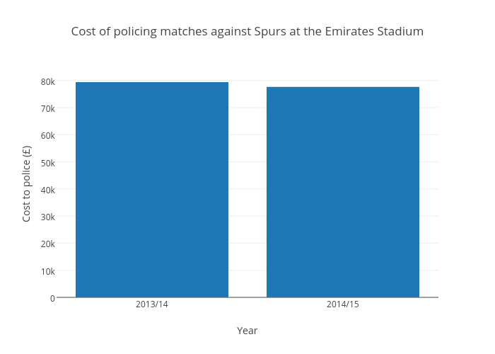 Cost of policing matches against Spurs at the Emirates Stadium