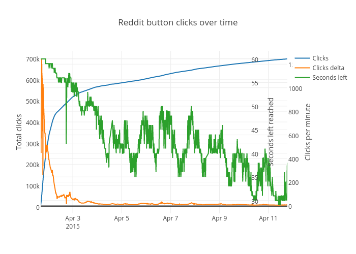 Reddit button clicks over time