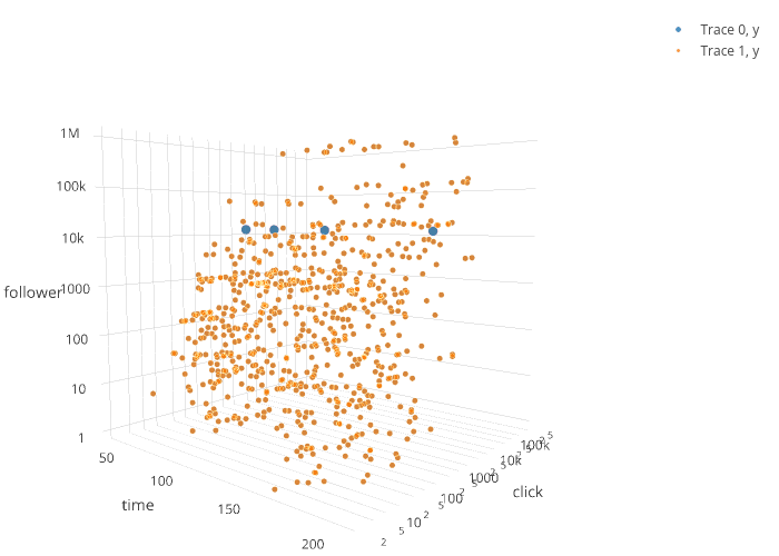 Trace 0, y vs Trace 1, y | scatter3d made by Sqd | plotly