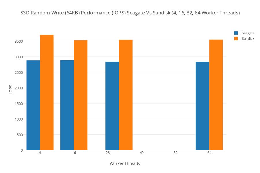 SSD Random Write (64KB) Performance (IOPS) Seagate Vs