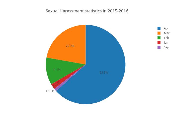Sexual harassment statistics chart