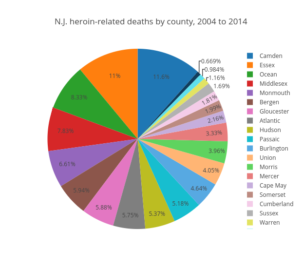 N.J. heroin-related deaths by county, 2004 to 2014